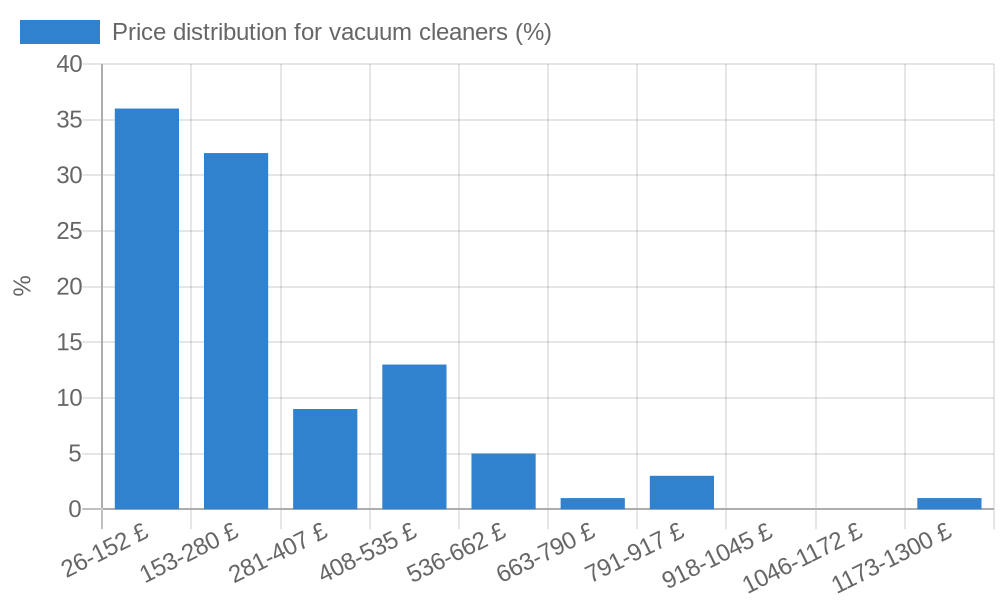 Price distribution for vacuum cleaners