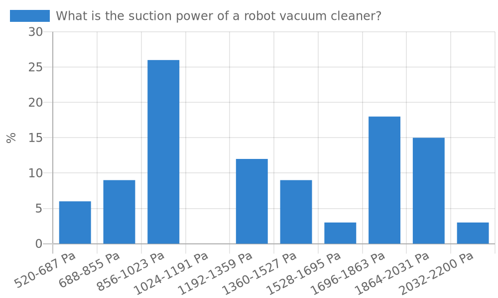 What is the suction power of a robot vacuum cleaner?