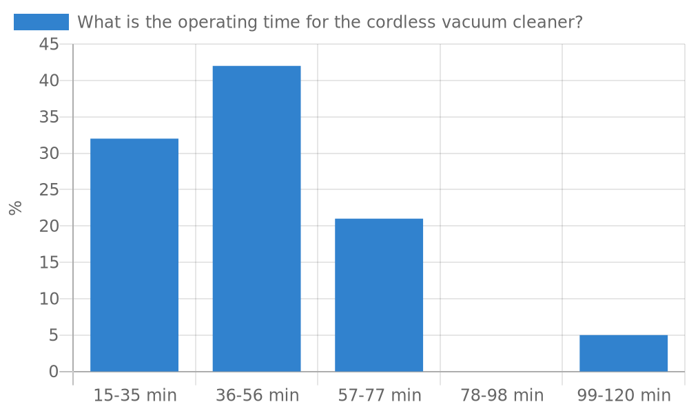 What is the operating time for the cordless vacuum cleaner?