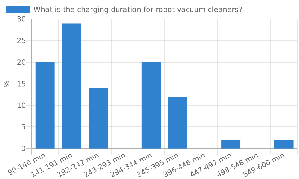 What is the charging duration for robot vacuum cleaners?