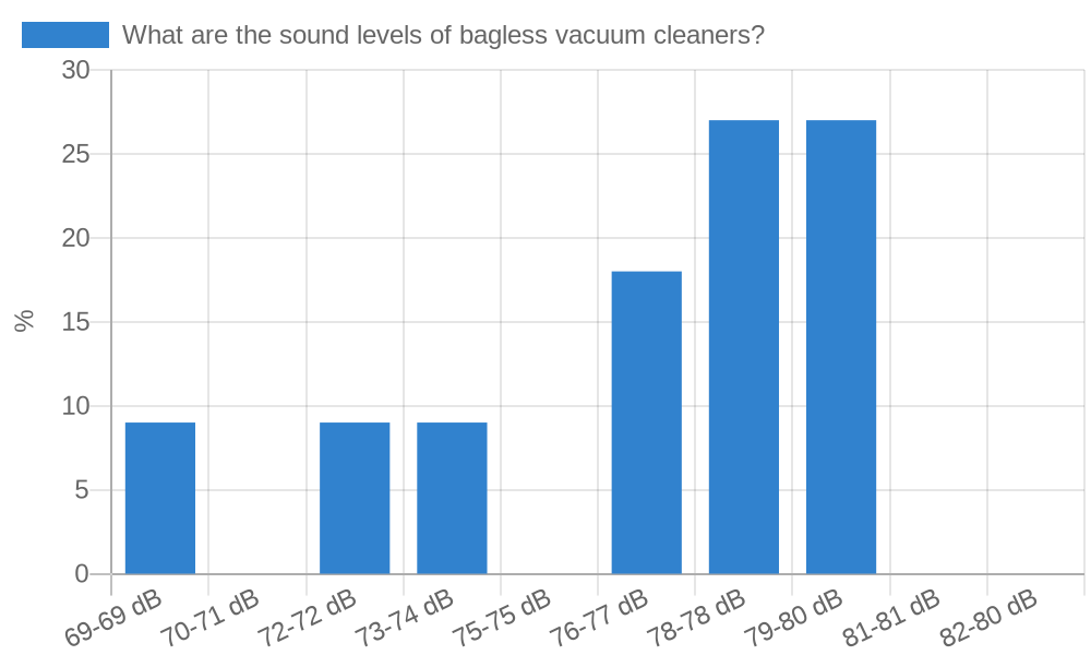 What are the sound levels of bagless vacuum cleaners?