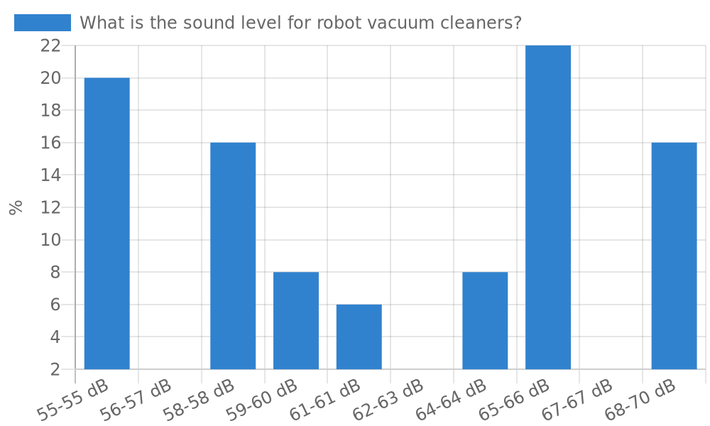 What is the sound level for robot vacuum cleaners?
